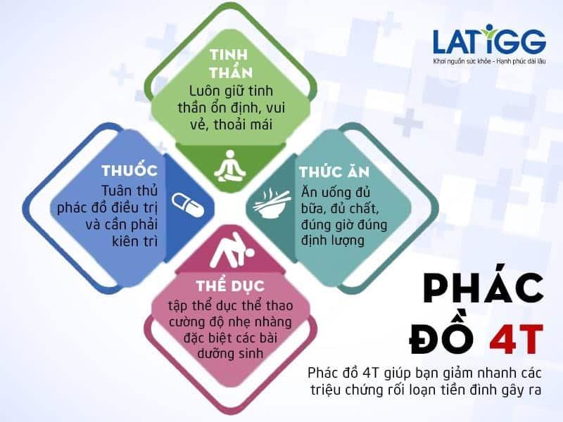 phac-do-4t-giam-ngay-chung-roi-loan-tien-dình
